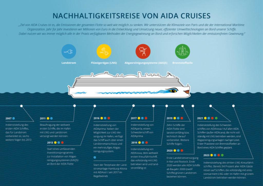 AIDA Nachhaltigkeitsreise von 2007 bis 2023 - Bildquelle: AIDA Cruises