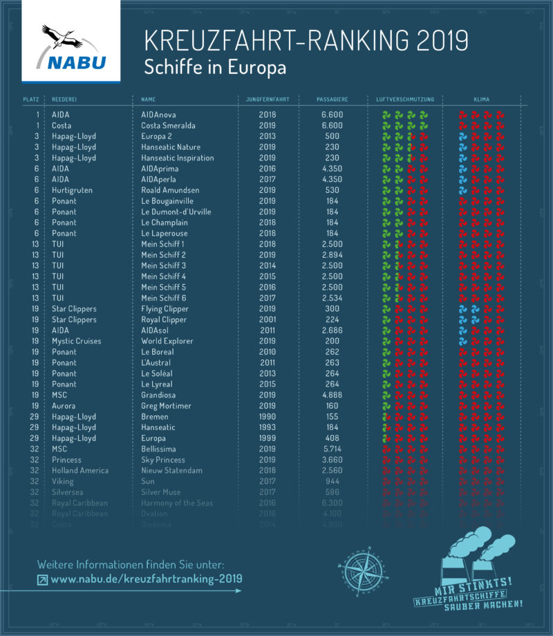 NABU Kreuzfahrtranking 2019 - Vieles ist falsch und muss klargestellt werden! - Bildquelle: NABU