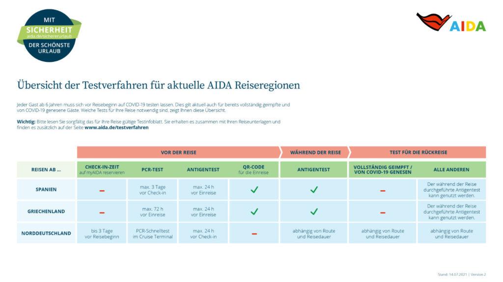 AIDA Cruises: Testverfahren ab Juli 2021